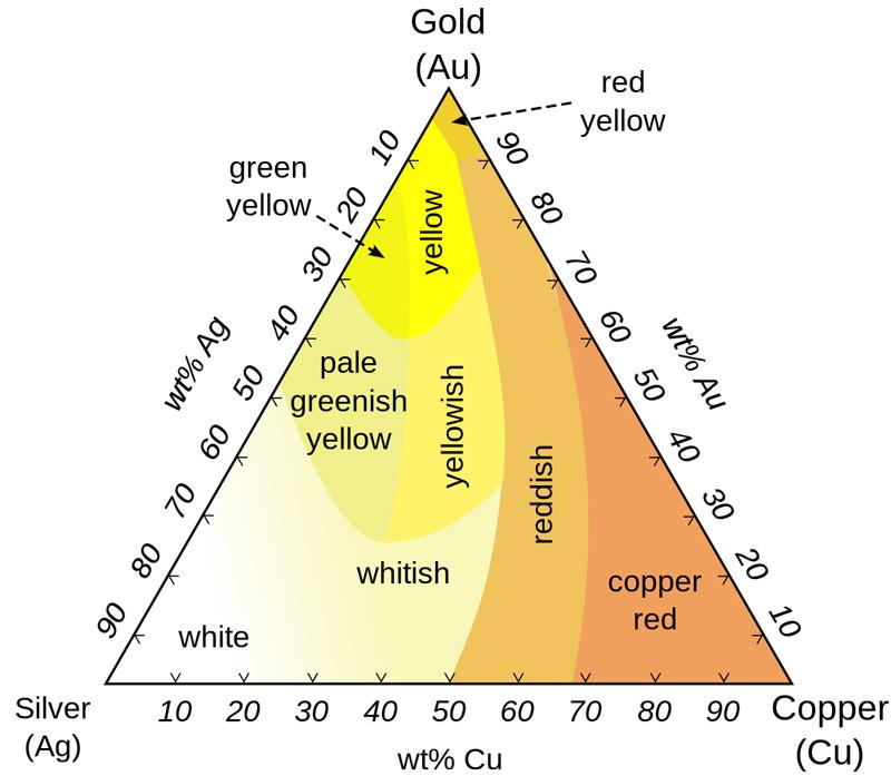 ترکیب طلا با سایر فلزات
